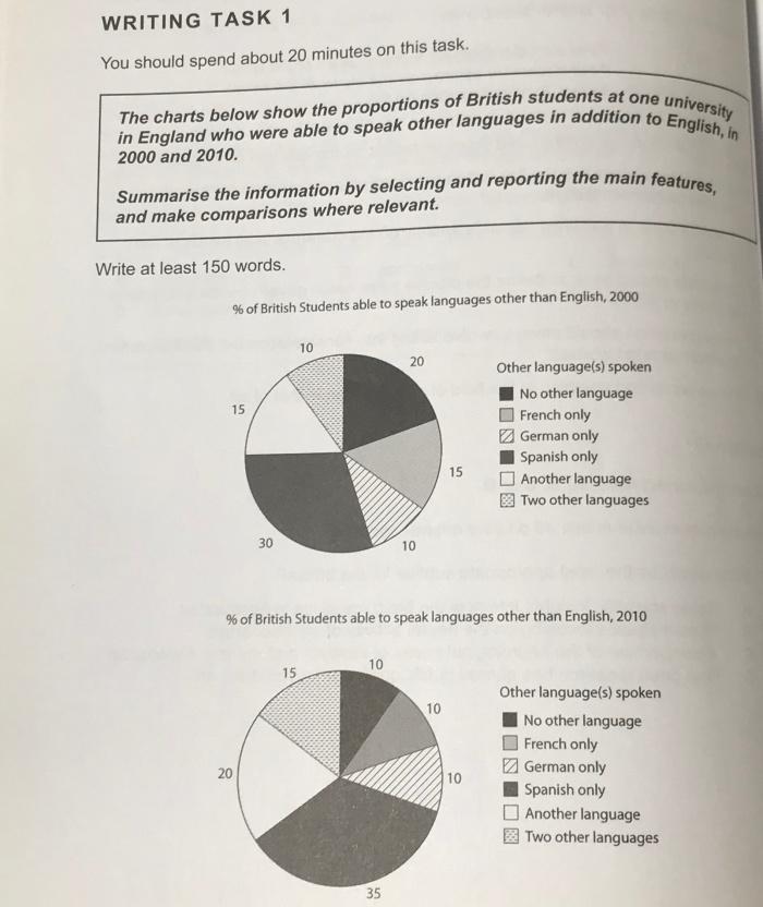 Pie chart問題