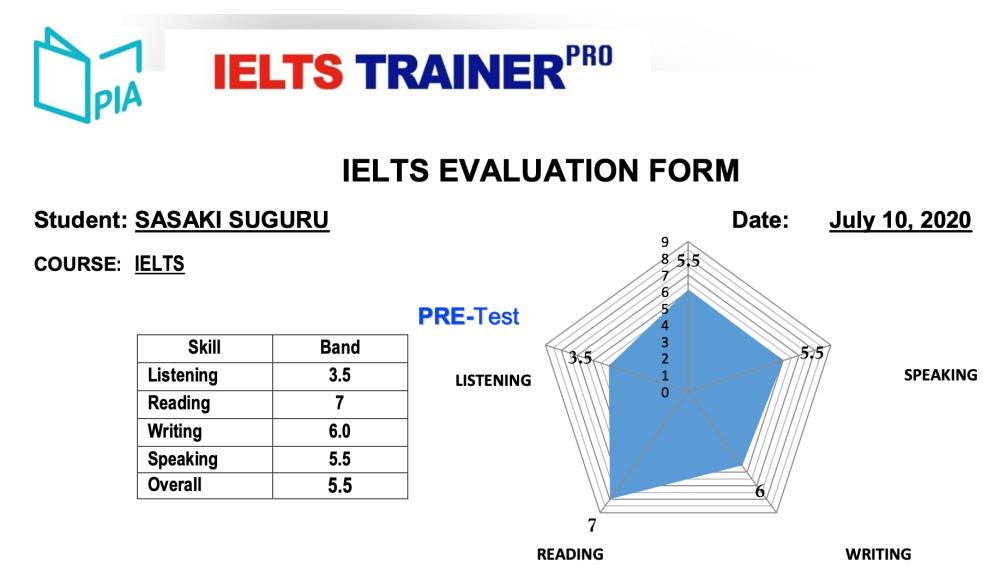 IELTS Trainer Pro テスト結果発表
