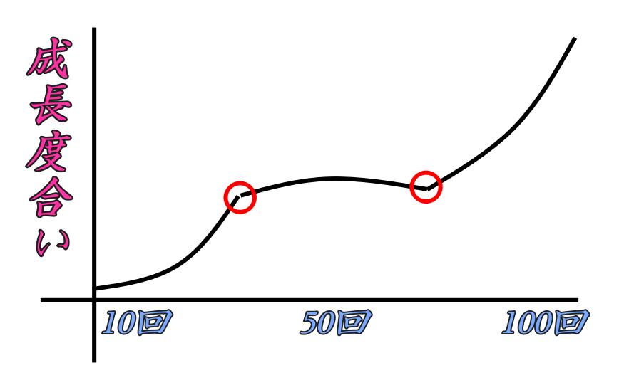オンライン英会話成長曲線